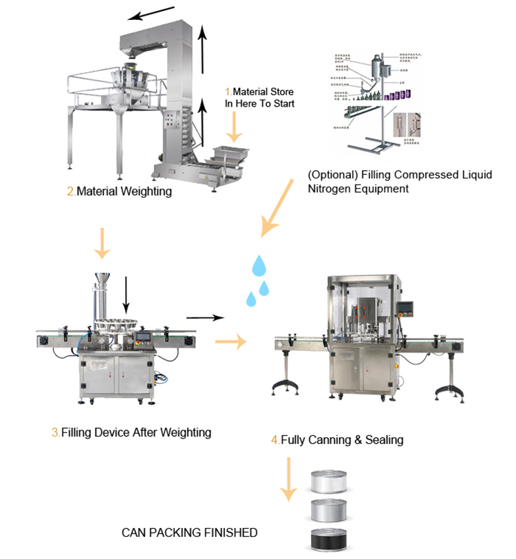 Automatic Cans Filling Sealing Machine